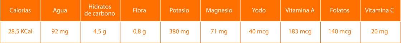 Datos nutricionales de las acelgas