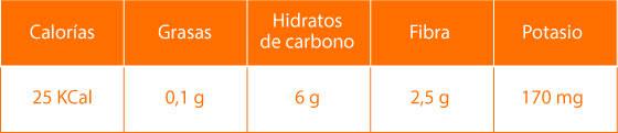 Datos nutricionales de las coles