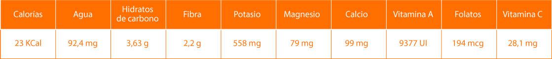 Datos nutricionales de las espinacas