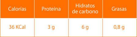 Datos nutricionales del perejil