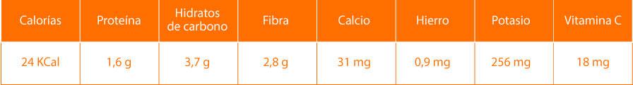 Datos nutricionales del puerro