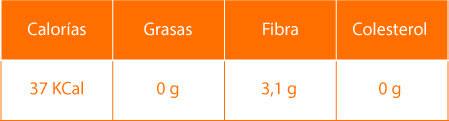 Datos nutricionales de la remolacha