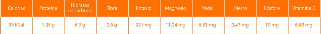 Datos nutricionales de las zanahorias