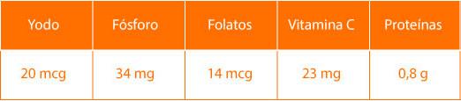 Datos nutricionales de los nabos